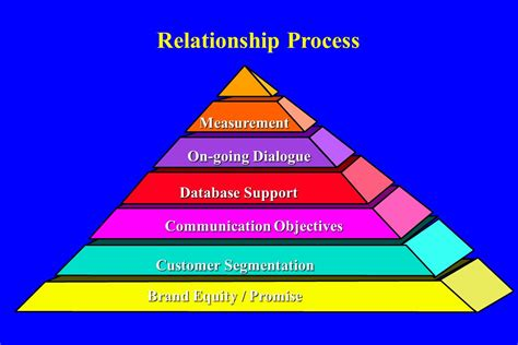 Mba Relationship by Of Washington Mba Program Ppt