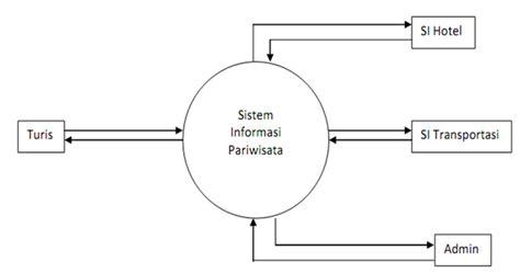manuk nakal dfd sistem informasi priwisata manuk nakal dfd sistem informasi priwisata