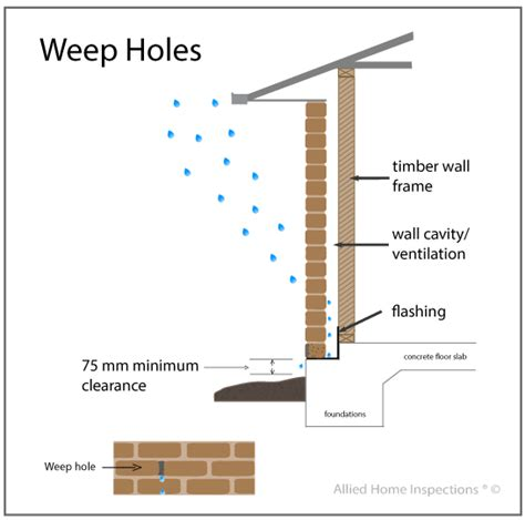 How To Build A Concrete Block House by Weep Holes Why They Are Important And How They Work