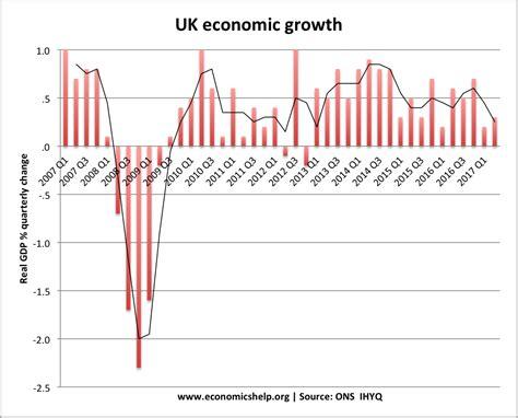 economic growth economic growth uk economics help