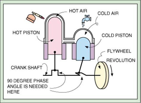 electric boat explanation displacer type stirling engine