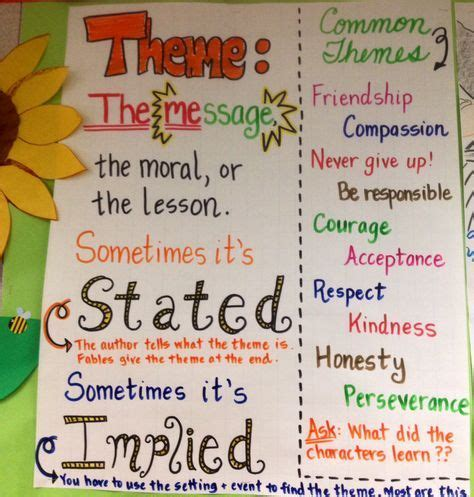 theme list for 5th grade 25 best ideas about theme anchor charts on pinterest