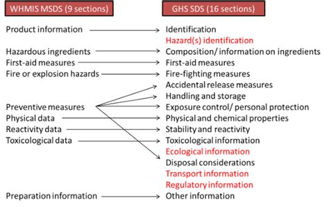 sections of the sds laboratory safety programs