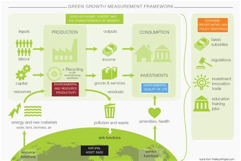 green growth indicators oecd