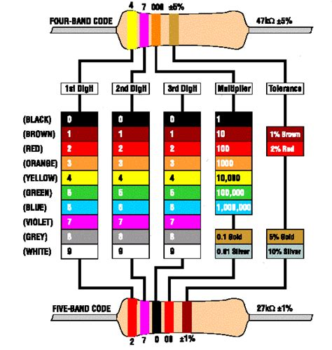 resistor color code and tolerance resistors