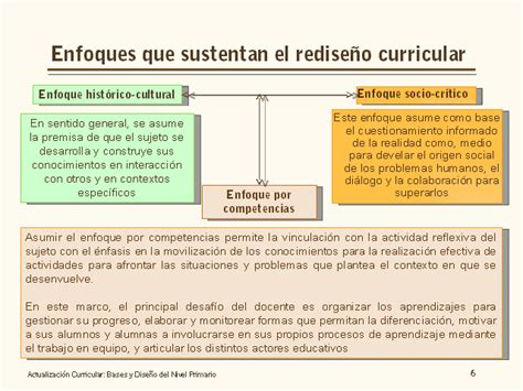 Diseño Curricular Por Competencias Monografias Actualizaci 243 N Curricular Bases Y Dise 241 O Nivel Primario Monografias