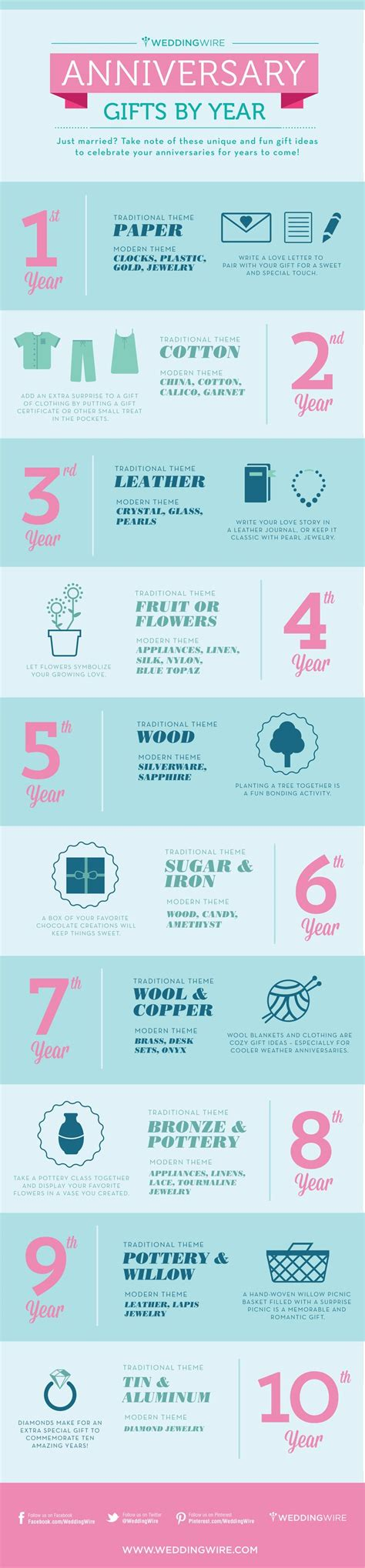 Wedding Anniversary Gifts By Year by Wedding Anniversary Gifts By Year Wedding Ideas