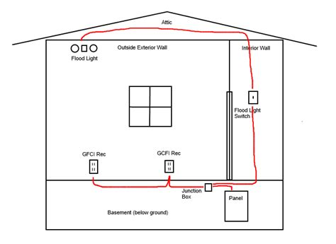 house wire size electrical what size breaker and wire do i need to run 2 gfci receptacles and a