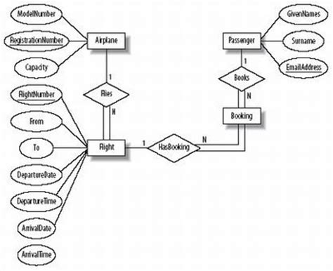 er diagram for airlines exles and tools for database design