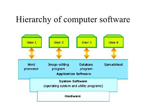 flowchart membuat visa of communication software io ninja internet of