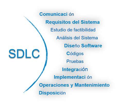 Best Resume Practices by Ciclo De Vida Del Desarrollo Software