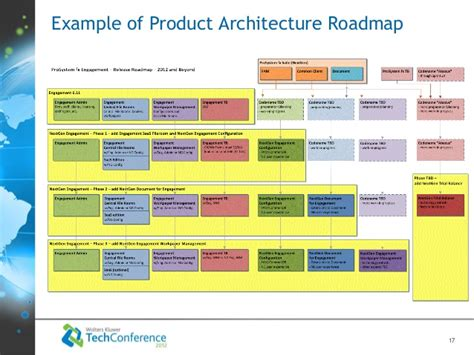 enterprise architecture roadmap template max poliashenko enterprise product architecture