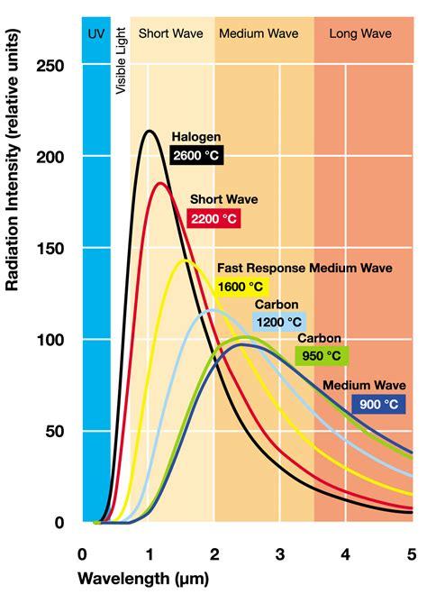 short wave infrared ls short wave infrared infralight ultraviolet uv