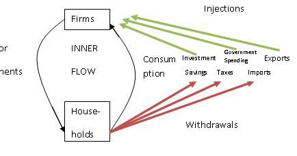 the ramblings of an economics the ramblings of an economics student the circular