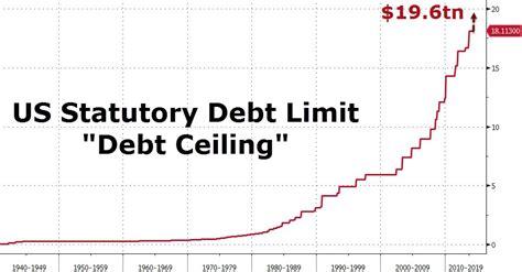 presenting america s new debt ceiling 19 600 000 000 000