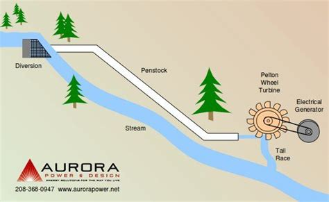 layout of small hydro power plant micro hydro system diagram energy pinterest