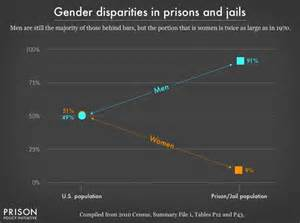out statistics 2016 mass incarceration the whole pie 2016 prison policy