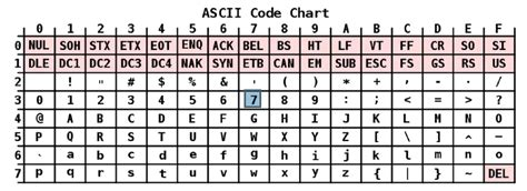 Character Letter Python Python Differences In Binary Values Of An Ascii Char Stack Overflow