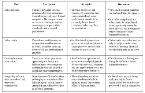 sustainable enterprises improving social