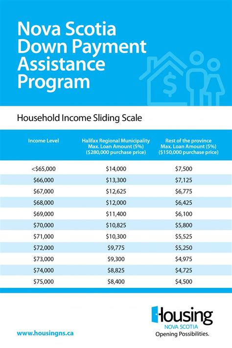 how to get down payment assistance on a fha home loan down payment assistance program housing nova scotia