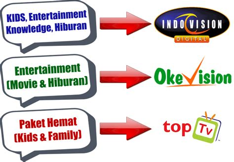 Harga Indovision Channel indovision berlangganan garansi service selama