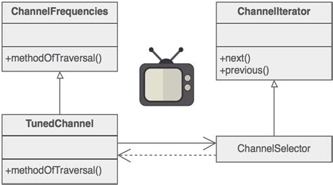 iterator design pattern là gì iterator design pattern