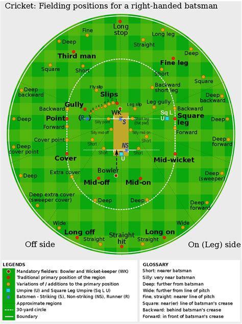The Time Fielding cricket fielding cricket club zwolle