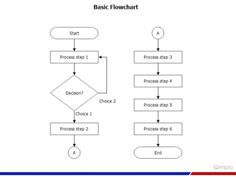 flowchart problems flowchart a problem solving tool