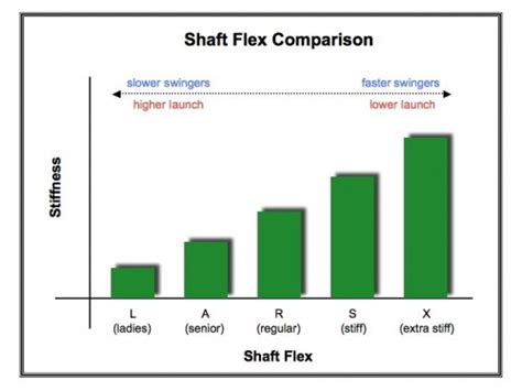 golf swing speeds and shaft flex your golf equipment buying guide part ii the driver
