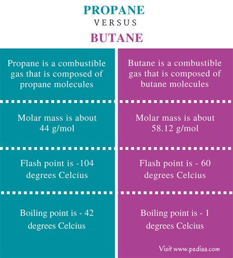 Difference Entre Butane Et Propane 5253 difference between propane and butane definition