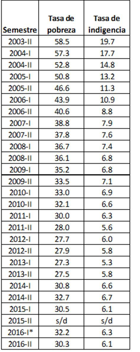 tabla de pobreza 2016 tabla de pobreza 2016 la pobreza en argentina recuperando