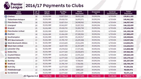 Calendrier 1 League Anglaise Breaking See How Much Premier League Is Paying All The