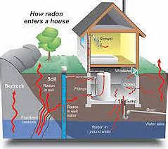 How Does Plumbing Work What Is Radon Should You Be Concerned Welcome To Bucks