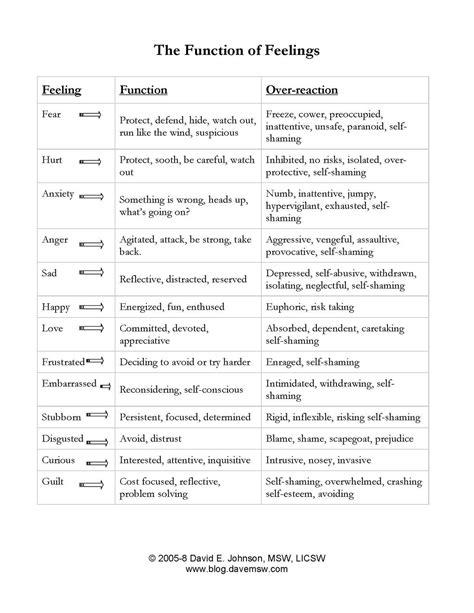 Emotional Regulation Worksheets by Quotes Emotional Regulation Quotesgram