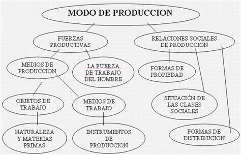 cadenas sociales productivas fundamentos de historia universal fuerzas productivas y