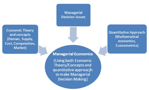 Managerial Economics Notes For Mba 1st Year Pdf by Bharathiar Mba 1st Year Managerial Economics
