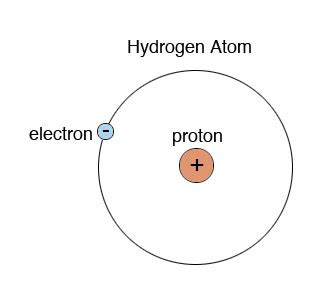 Where Is The Proton Located In A Atom Human Biology Lab Proton