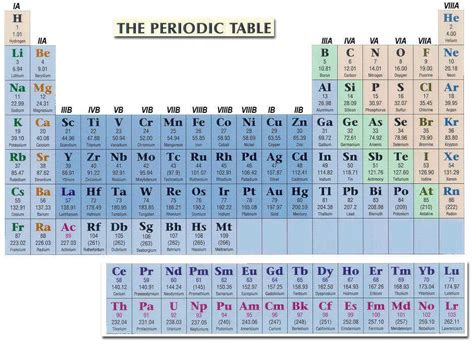 Periodic Table Protons Neutrons And Electrons Worksheet by Protons Neutrons And Electrons Practice Worksheet Answers