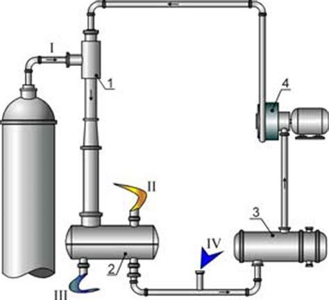 Vacuum Creation Methods Vacuum Creating Systems Technovacuum