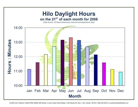 Hilo Join 1 hilo daylight hours