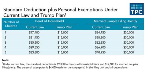 calculator new tax plan how trump s proposals may affect every income tax bracket