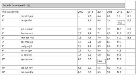 Tasa Efectiva Brasil 2015 | tasa efectiva brasil 2015 brasil tasa de desempleo baja al