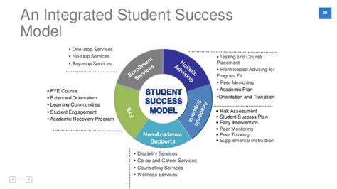 Success J Pincot Momentum fundamentals for impacting student success