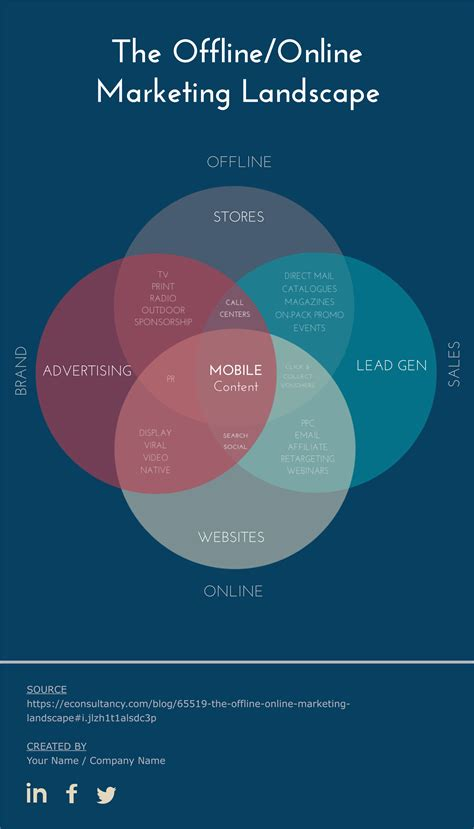 learn venn diagram free venn diagram template edit and