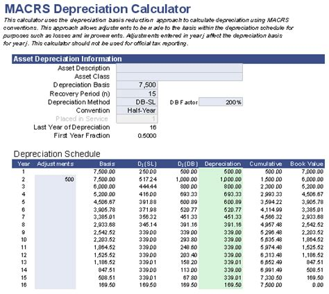 Macrs Table by 2015 Business Vehicle Depreciation Autos Post