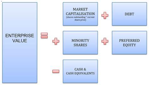 Credit Note Formula enterprise value definition and formulas investingpr