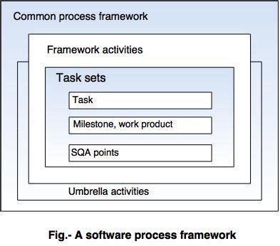 design framework in software engineering software process framework