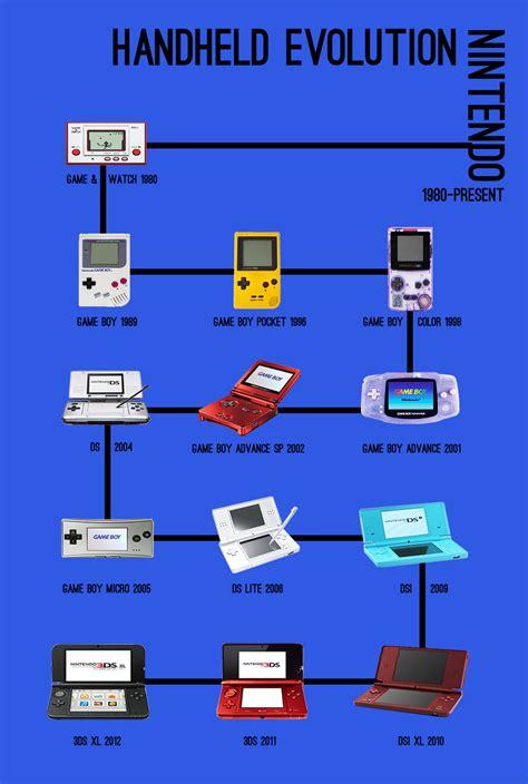 console evolution handheld evolution nintendo the 8 bit