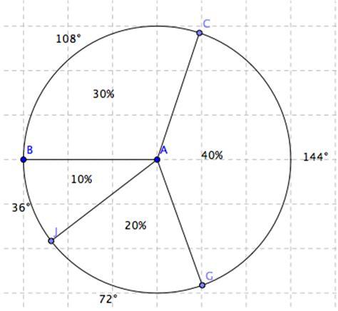 un diagramme semi circulaire diagramme circulaire et semi circulaire forum