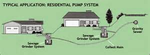 Home Sewer Lift Station Design House Design Ideas